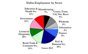 dallas-employment-sector