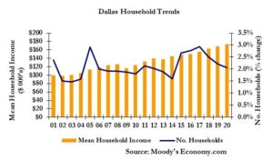 dallas-household-trends